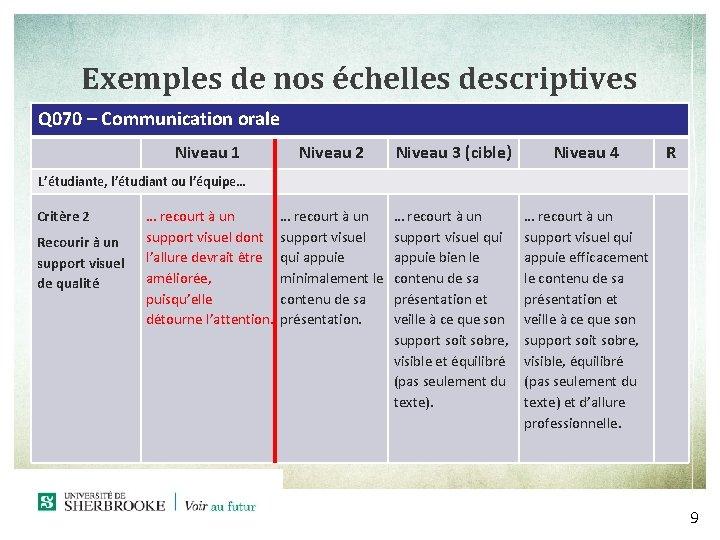 Exemples de nos échelles descriptives Q 070 – Communication orale Niveau 1 Niveau 2