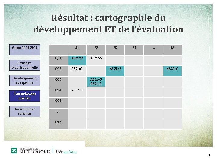 Résultat : cartographie du développement ET de l'évaluation S 1 S 2 Q 01