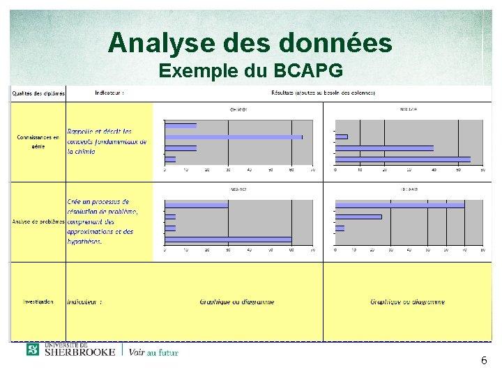 Analyse des données Exemple du BCAPG 6