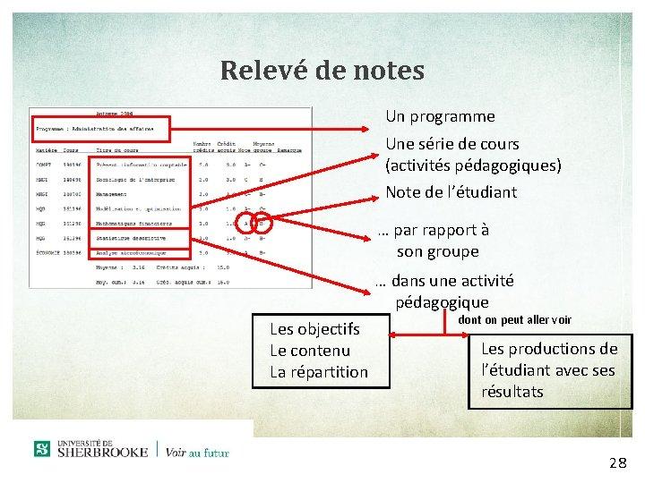Relevé de notes Un programme Une série de cours (activités pédagogiques) Note de l'étudiant