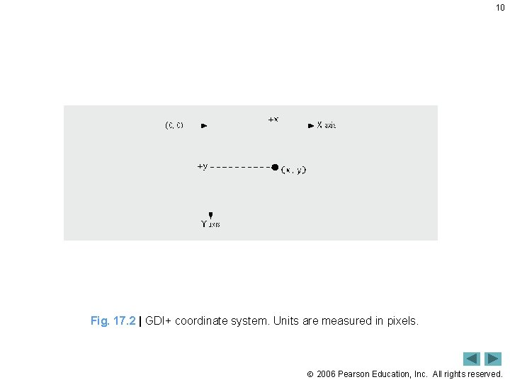 10 Fig. 17. 2   GDI+ coordinate system. Units are measured in pixels. 2006