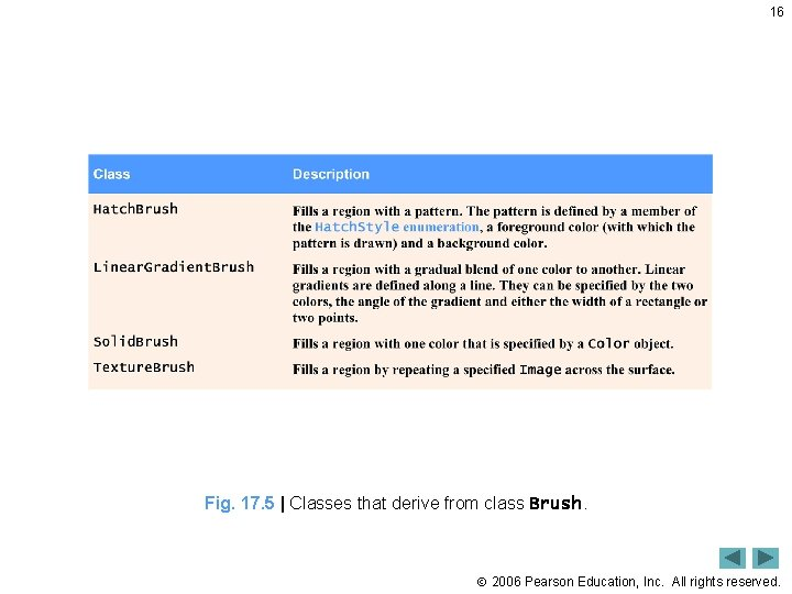 16 Fig. 17. 5   Classes that derive from class Brush. 2006 Pearson Education,