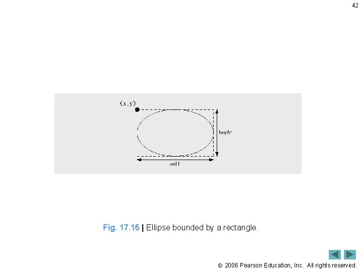42 Fig. 17. 15   Ellipse bounded by a rectangle. 2006 Pearson Education, Inc.