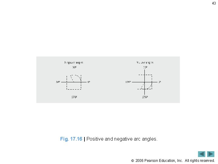 43 Fig. 17. 16   Positive and negative arc angles. 2006 Pearson Education, Inc.