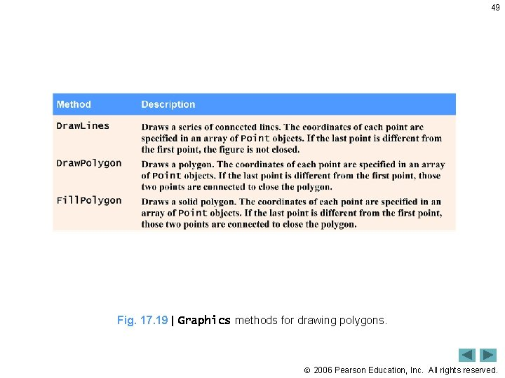 49 Fig. 17. 19   Graphics methods for drawing polygons. 2006 Pearson Education, Inc.