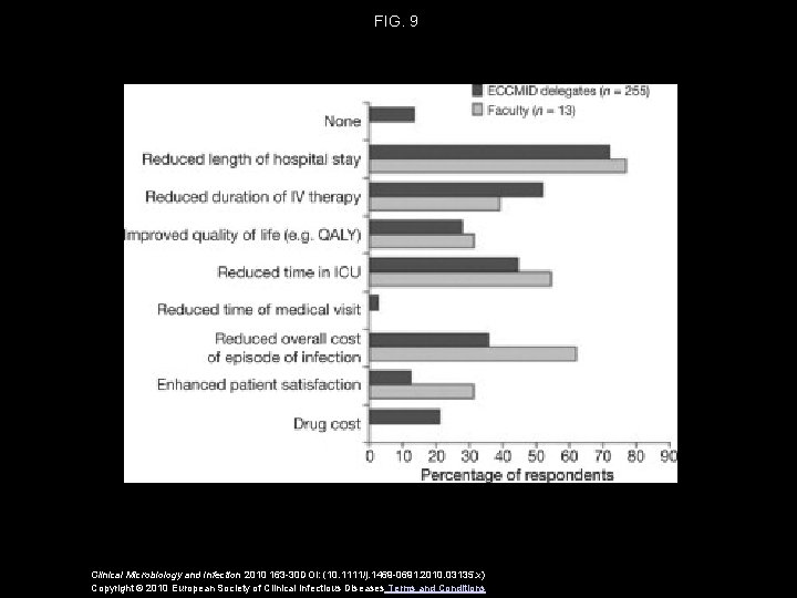 FIG. 9 Clinical Microbiology and Infection 2010 163 -30 DOI: (10. 1111/j. 1469 -0691.