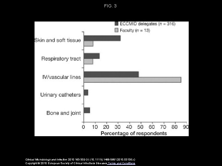 FIG. 3 Clinical Microbiology and Infection 2010 163 -30 DOI: (10. 1111/j. 1469 -0691.