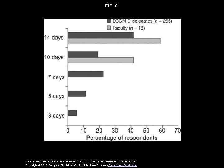 FIG. 6 Clinical Microbiology and Infection 2010 163 -30 DOI: (10. 1111/j. 1469 -0691.