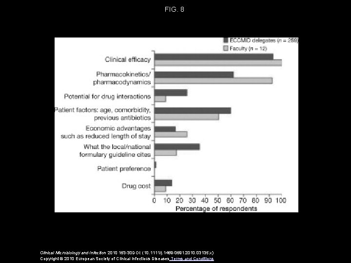 FIG. 8 Clinical Microbiology and Infection 2010 163 -30 DOI: (10. 1111/j. 1469 -0691.