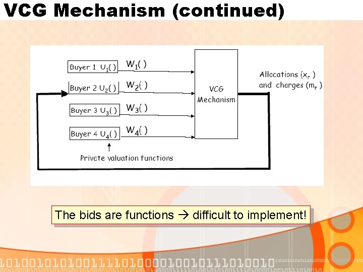 VCG Mechanism (continued) The bids are functions difficult to implement!