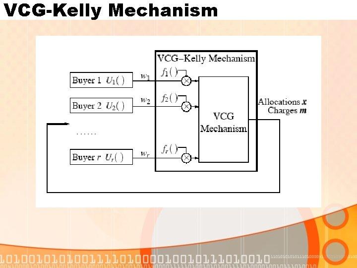 VCG-Kelly Mechanism