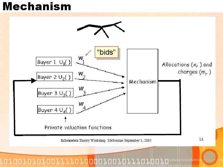 "Mechanism ""bids"""