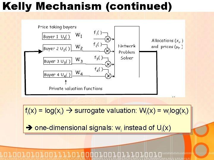 Kelly Mechanism (continued) fi(x) = log(xi) surrogate valuation: Wi(x) = wilog(xi) one-dimensional signals: wi