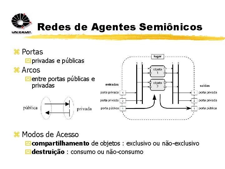 Redes de Agentes Semiônicos z Portas y privadas e públicas z Arcos y entre