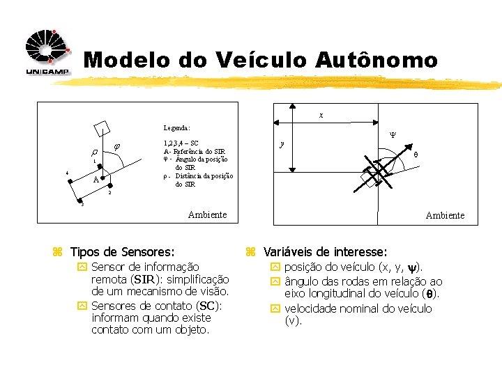 Modelo do Veículo Autônomo x Legenda: j r 1 4 A 1, 2, 3,