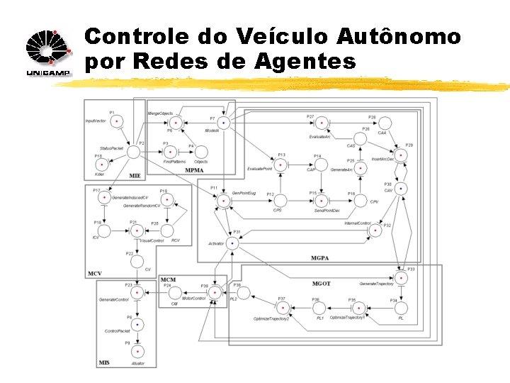 Controle do Veículo Autônomo por Redes de Agentes