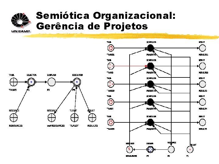 Semiótica Organizacional: Gerência de Projetos