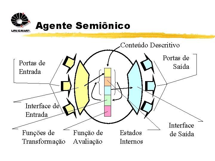 Agente Semiônico Conteúdo Descritivo Portas de Saída Portas de Entrada Interface de Entrada Funções