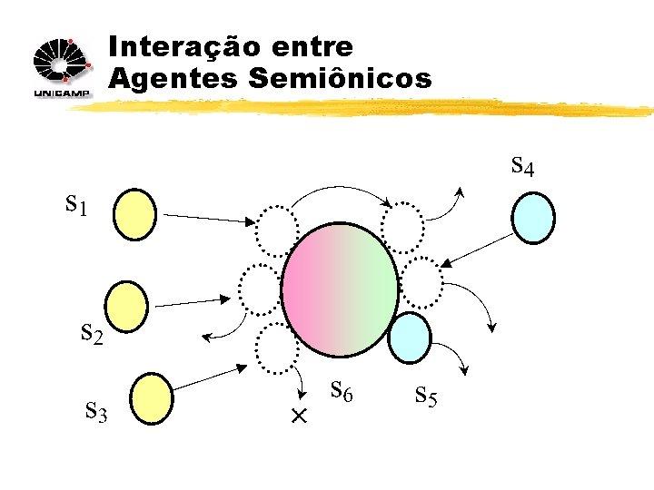 Interação entre Agentes Semiônicos