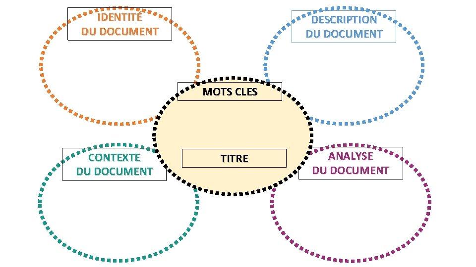 IDENTITÉ DU DOCUMENT DESCRIPTION DU DOCUMENT Image, que voit-on Nature du document Date Technique