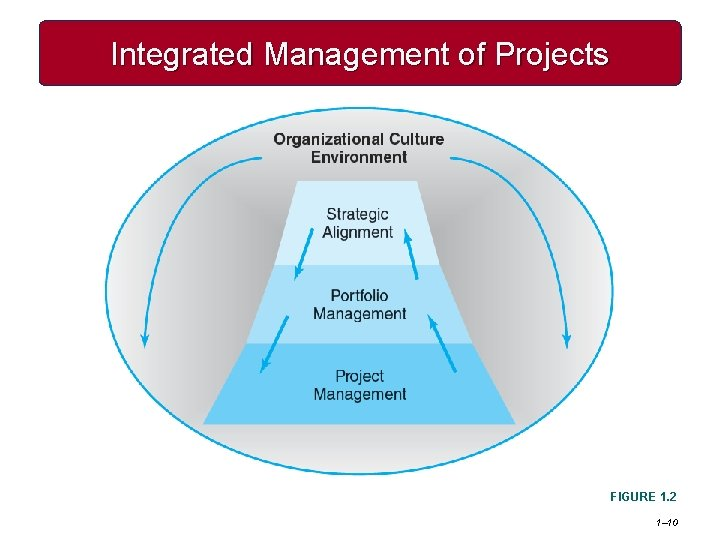 Integrated Management of Projects FIGURE 1. 2 1– 10