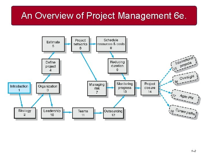 An Overview of Project Management 6 e. 1– 2