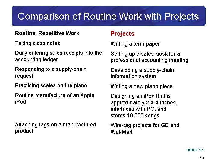Comparison of Routine Work with Projects Routine, Repetitive Work Projects Taking class notes Writing