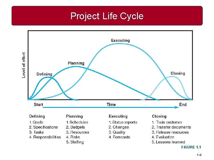 Project Life Cycle FIGURE 1. 1 1– 6