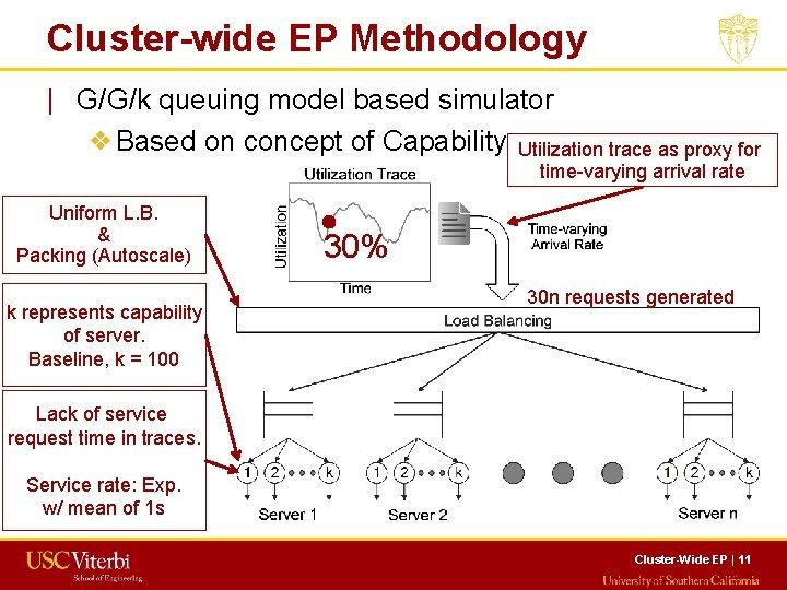 Cluster-wide EP Methodology   G/G/k queuing model based simulator ❖Based on concept of Capability