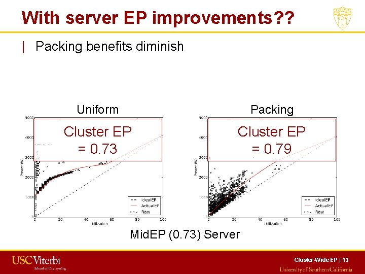 With server EP improvements? ?   Packing benefits diminish Uniform Packing Cluster EP =