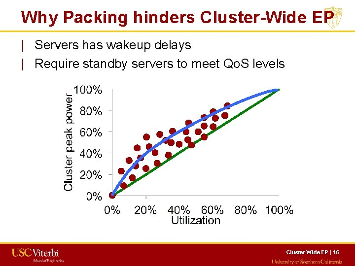 Why Packing hinders Cluster-Wide EP   Servers has wakeup delays   Require standby servers