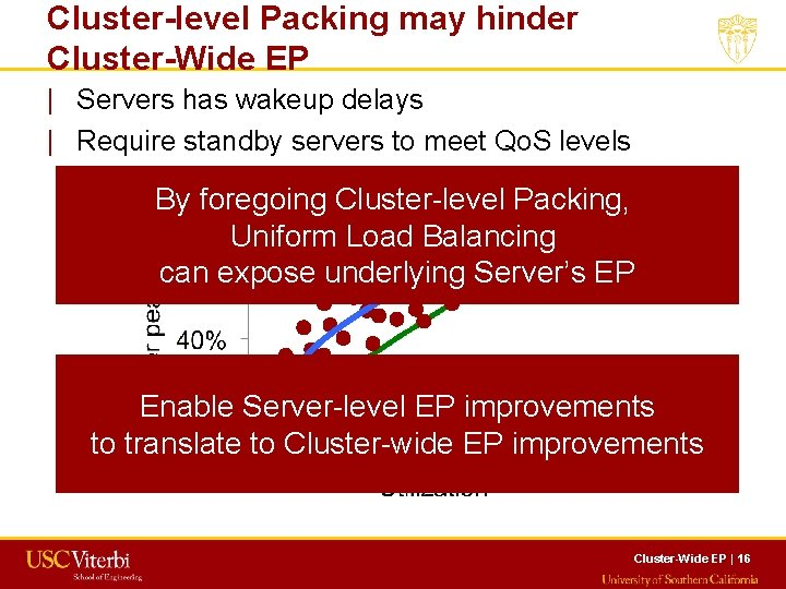 Cluster-level Packing may hinder Cluster-Wide EP   Servers has wakeup delays   Require standby