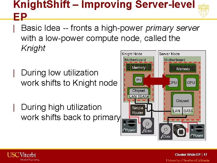 Knight. Shift – Improving Server-level EP   Basic Idea -- fronts a high-power primary