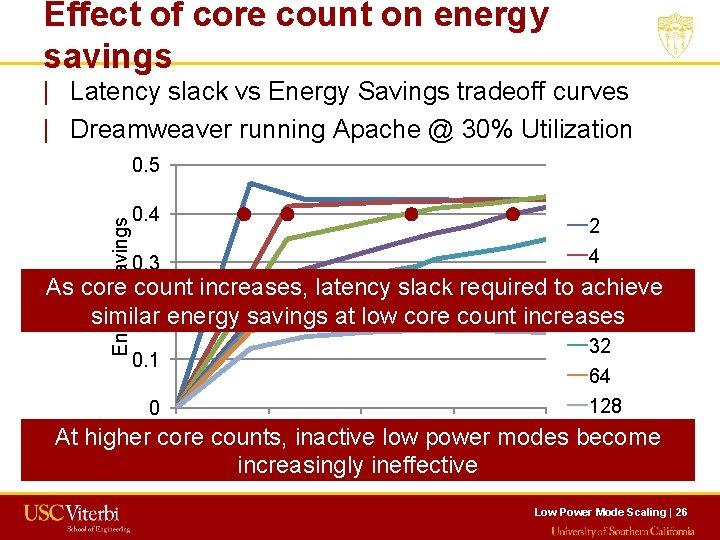 Effect of core count on energy savings   Latency slack vs Energy Savings tradeoff