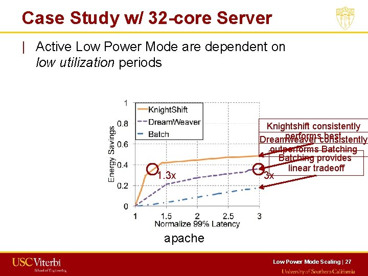 Case Study w/ 32 -core Server   Active Low Power Mode are dependent on
