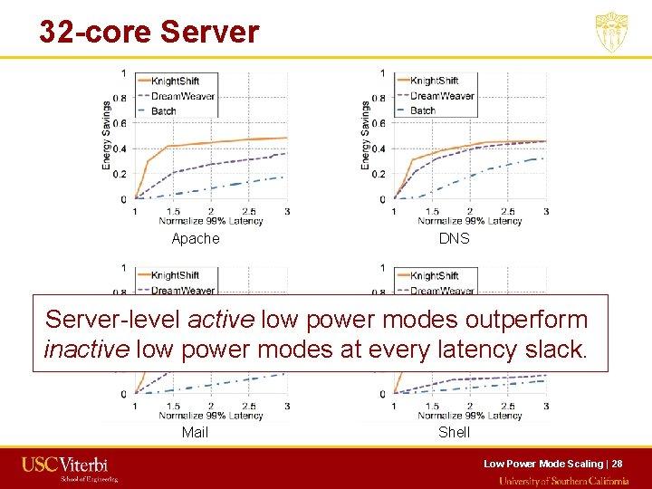 32 -core Server Apache DNS Server-level active low power modes outperform inactive low power