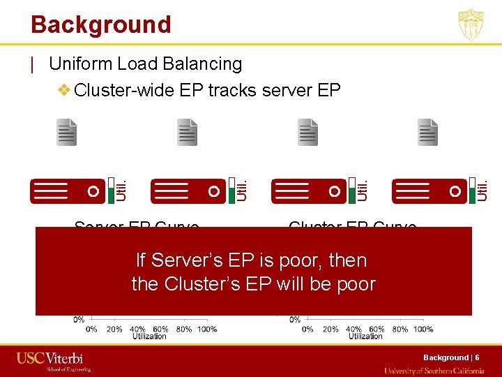 Background Server EP Curve Util.   Uniform Load Balancing ❖Cluster-wide EP tracks server EP