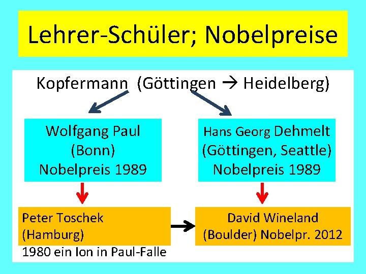 Lehrer-Schüler; Nobelpreise Kopfermann (Göttingen Heidelberg) Wolfgang Paul (Bonn) Nobelpreis 1989 Peter Toschek (Hamburg) 1980