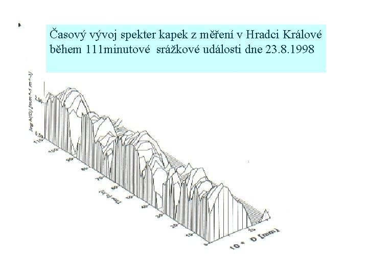 Časový vývoj spekter kapek z měření v Hradci Králové během 111 minutové srážkové události