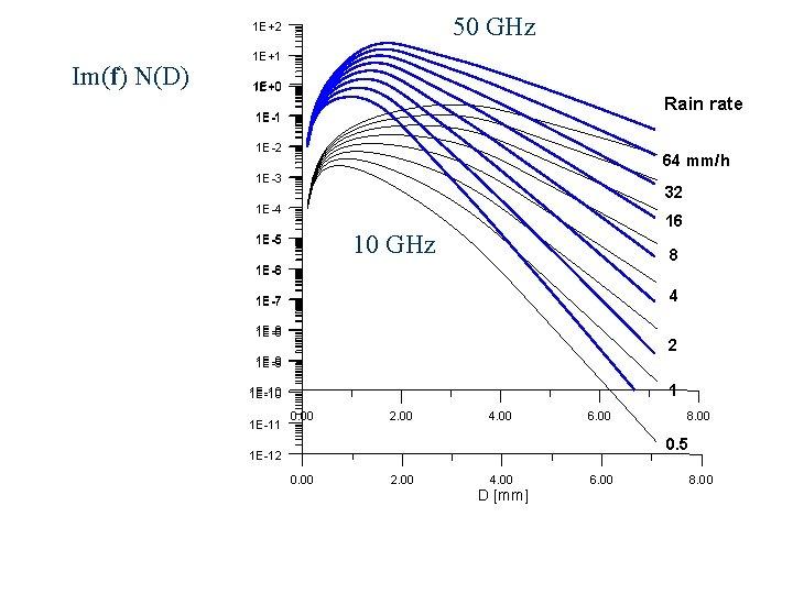 50 GHz 1 E+2 Im(f) N(D) 1 E+1 1 E+0 Rain rate 1 E-1