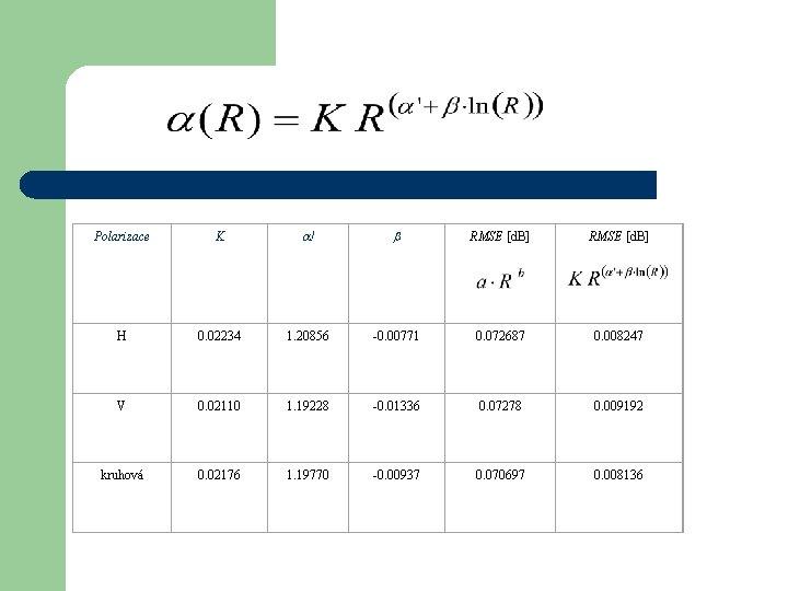 Polarizace K ! RMSE [d. B] H 0. 02234 1. 20856 -0. 00771 0.