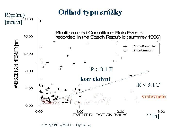 R(prům) [mm/h] Odhad typu srážky R > 3. 1 T konvektivní R < 3.