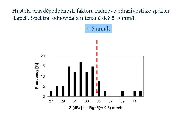 Hustota pravděpodobnosti faktoru radarové odrazivosti ze spekter kapek. Spektra odpovídala intenzitě deště 5 mm/h