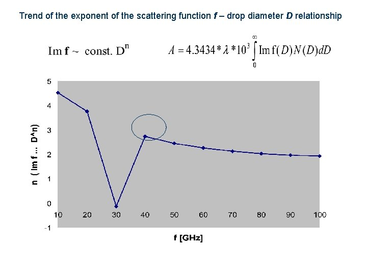 Trend of the exponent of the scattering function f – drop diameter D relationship