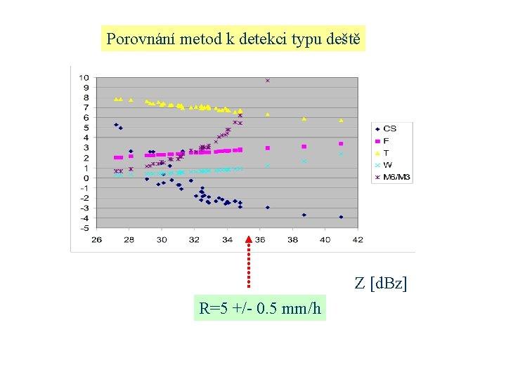 Porovnání metod k detekci typu deště Z [d. Bz] R=5 +/- 0. 5 mm/h