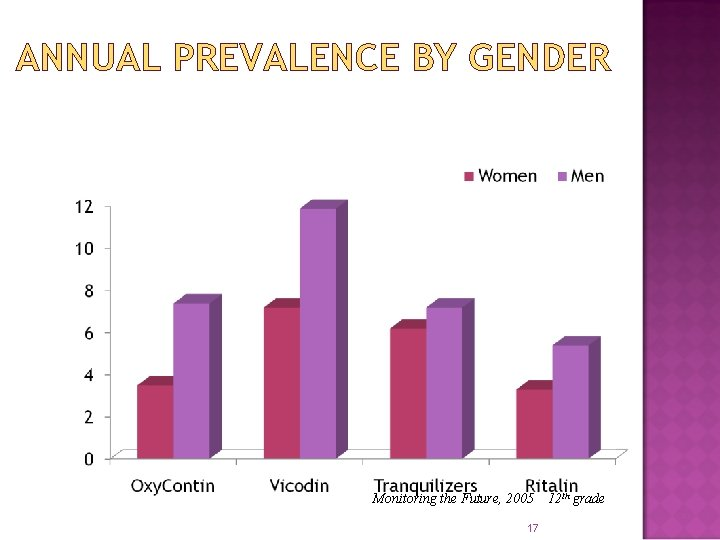 ANNUAL PREVALENCE BY GENDER Monitoring the Future, 2005 17 12 th grade