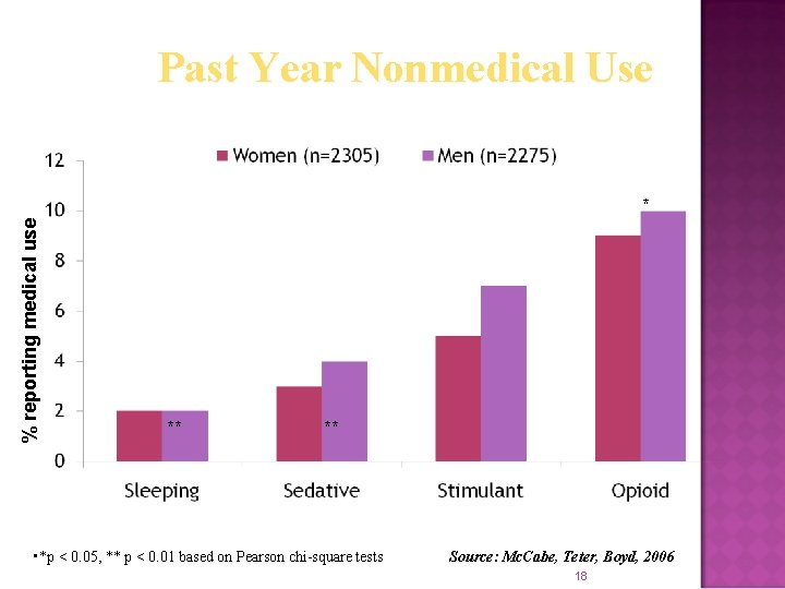 Past Year Nonmedical Use % reporting medical use * ** ** • *p <