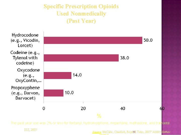 Specific Prescription Opioids Used Nonmedically (Past Year) % The past year use was 2%