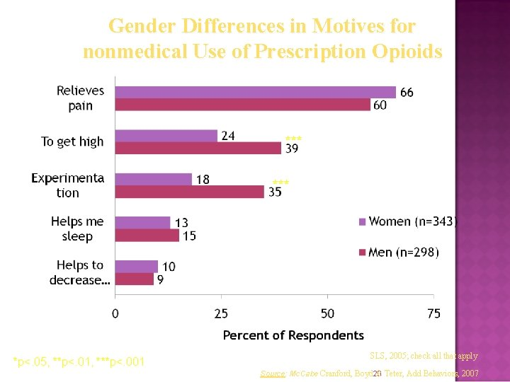 Gender Differences in Motives for nonmedical Use of Prescription Opioids *** *p<. 05, **p<.