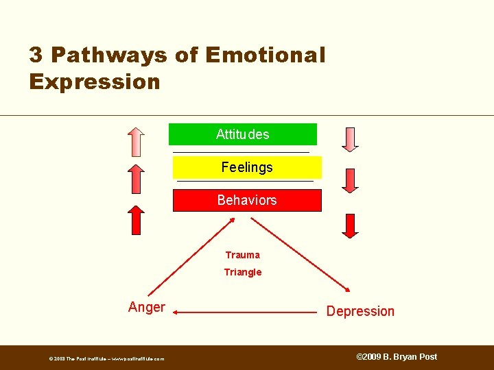 3 Pathways of Emotional Expression Attitudes Feelings Behaviors Trauma Triangle Anger © 2008 The